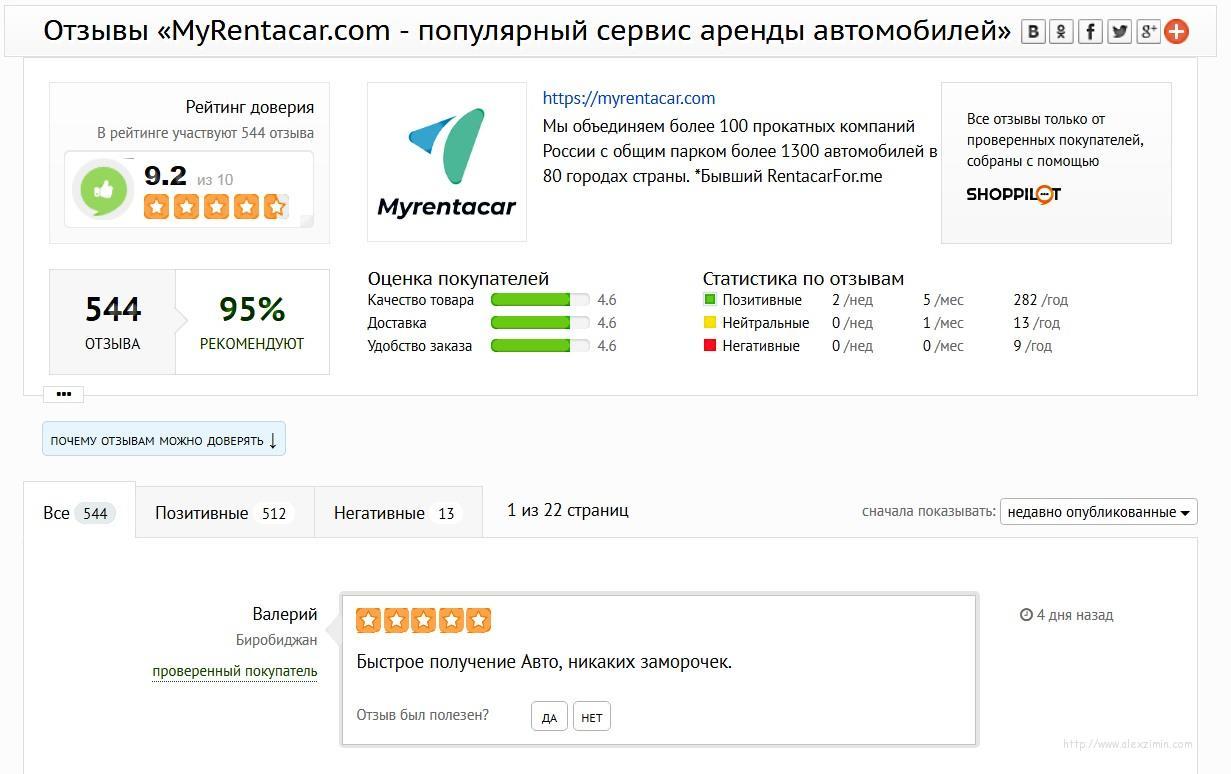 MyRentacar.com отзывы