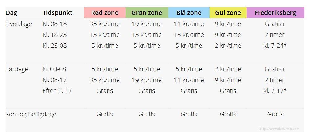 Таблица стоимости парковки в Копенгагене в зависимости от зоны парковки