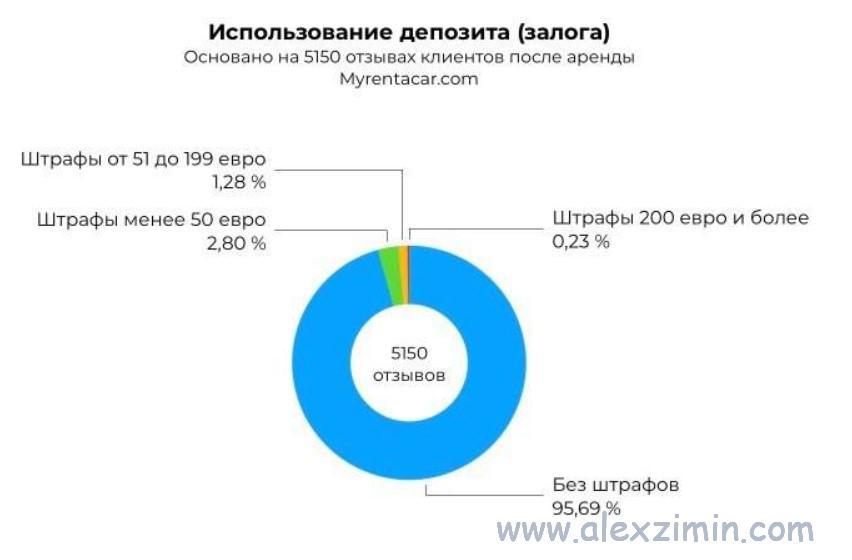 График использование депозита в Майрентакар