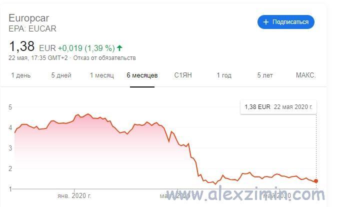 Падение акций Europcar за время пандемии коронавируса