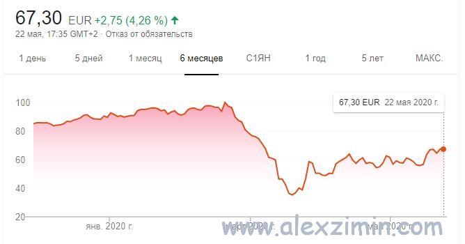 График падения акций компании Sixt