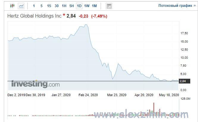 График падения акций компании Hertz